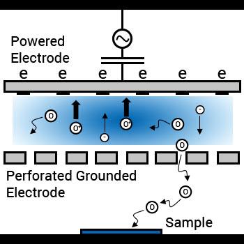 SAMCO Downstream Mode of Plasma Cleaner