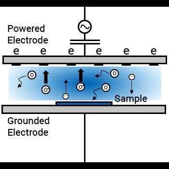 SAMCO Plasma Etch Mode of Plasma Cleaner