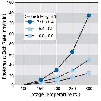 UV/Ozone Photoresist Ashing 1