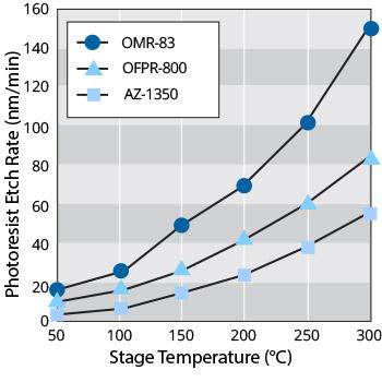 photoresist ashing in uv ozone treatment