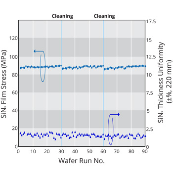 Process Repeatability of SiN Film Deposition