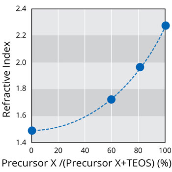 Refractive Index Control of PECVD TiO2 Film