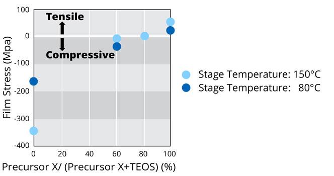 Stress Control of PECVD TiO2