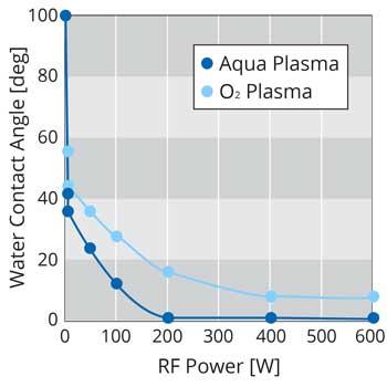 Contact angle after Aqua plasma or O2 plasma treatment