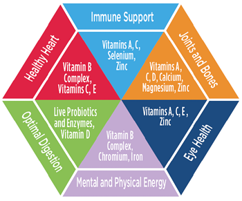 What are vitamins benefits