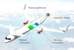 Leistungsstark in der Luft-hybride Flugzeugantriebe