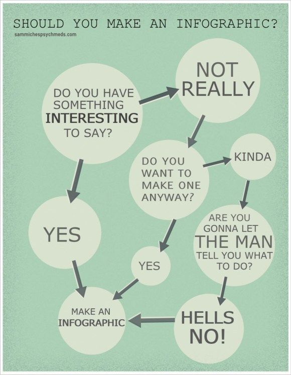 should you make an infographic