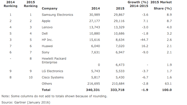 2015-semiconductor-spending