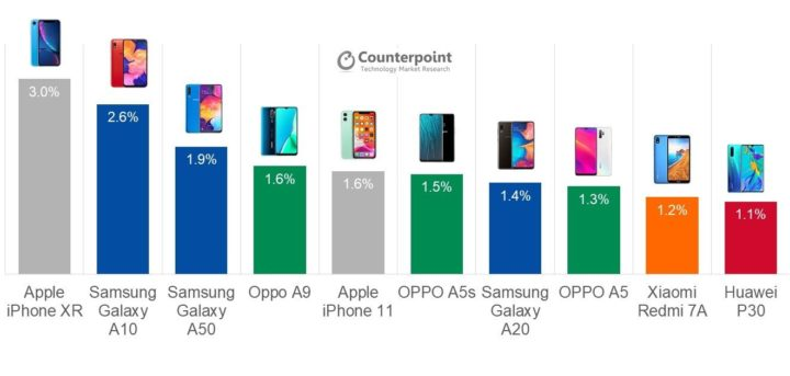 q3 2019 top selling samsung phones