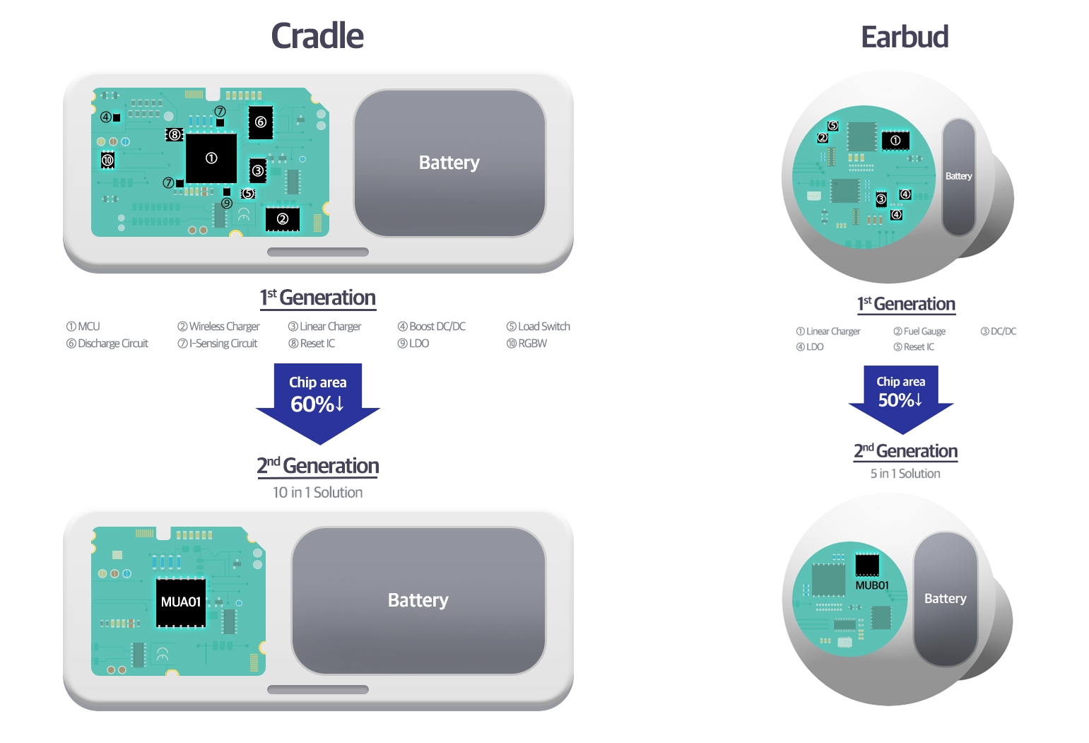 Samsung MUA01 MUB01 All In One Power Management IC Infographic