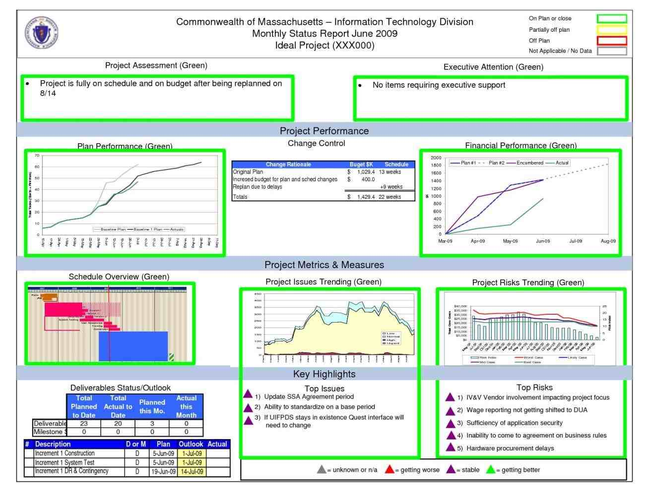Kpi Dashboard Excel Template Free Download