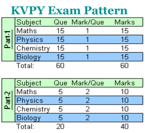 KVPY Exam Pattern - KVPY Question Papers With Answer Key