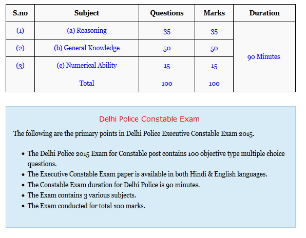 Delhi Police Constable Exam Pattern