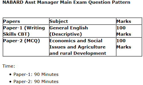 NABARD Exam Pattern ~ NABARD Assistant Manager Solved Question Papers