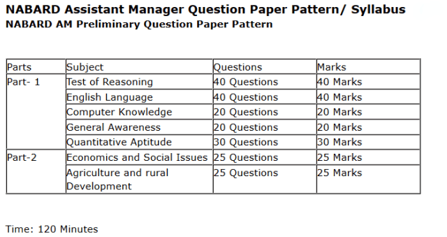 NABARD Syllabus ~ NABARD Assistant Manager Solved Question Papers