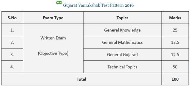 Gujarat Forest Department Previous Papers Syllabus - forests.gujarat.gov.in