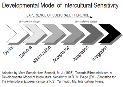 Developmental Model of Intercultural Sensitivity