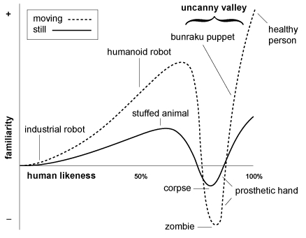 Mori - Uncanny Valley