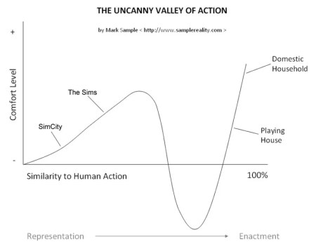 The Uncanny Valley of Action