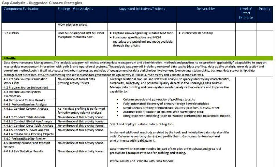 Competency Gap Analysis Template SampleTemplatess SampleTemplatess