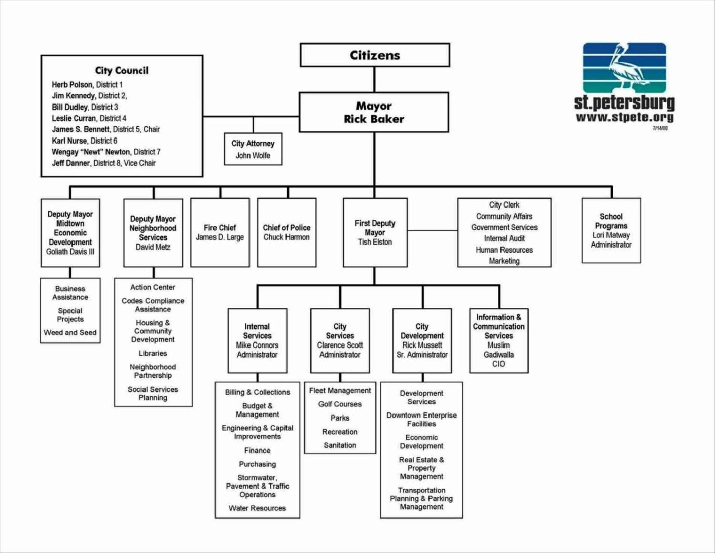 Flow Chart Template Excel
