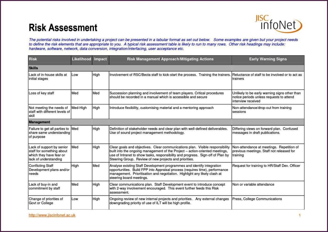 Risk Assessment Sheet Template