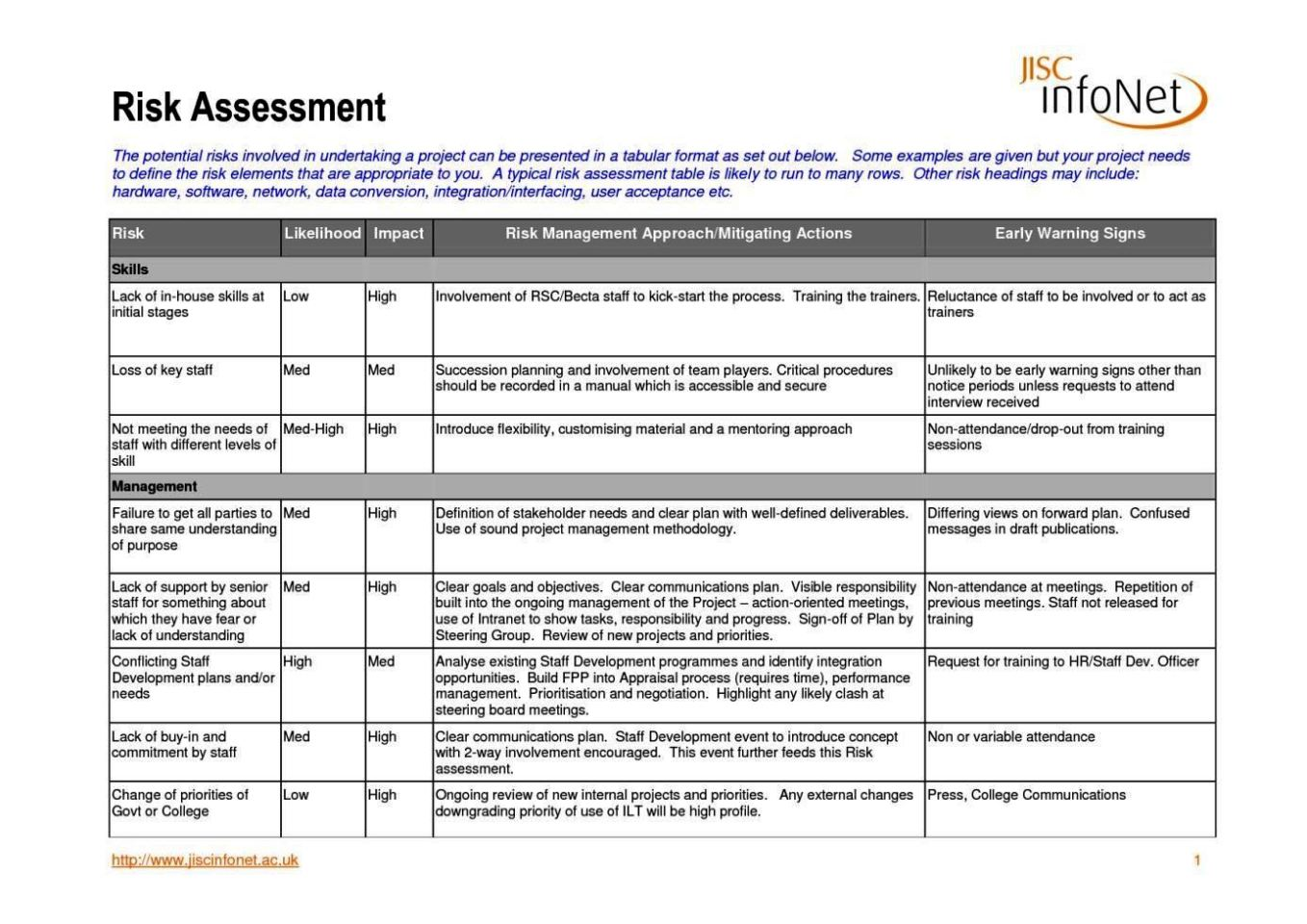 Risk Assessment Template School Trip