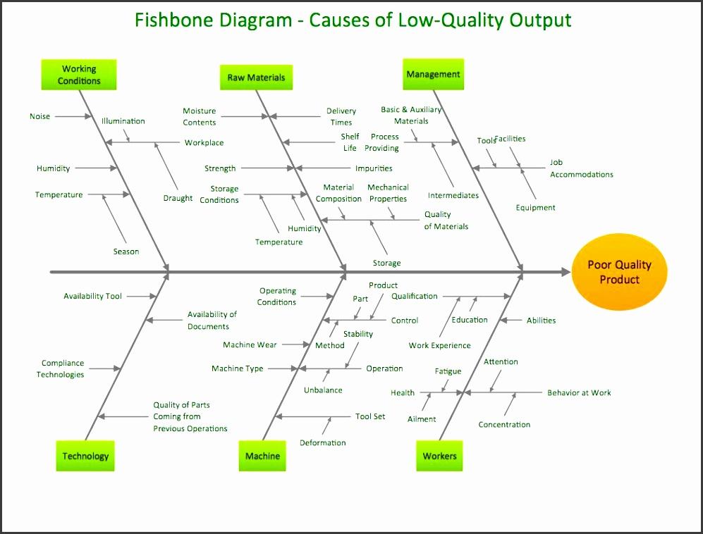 Blank fishbone diagram template fishbone diagram template word pain blank fishbone diagram template powerpoint ccuart Choice Image