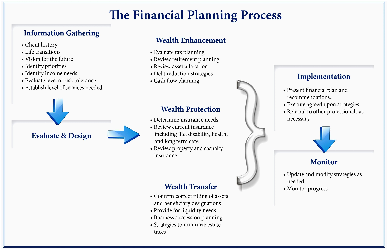 9 Retirement Financial Planner Design