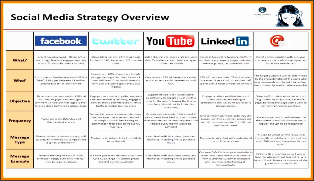 7 Social Media Plan Template