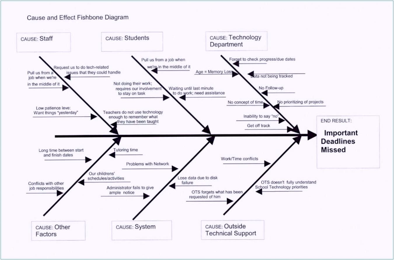 8 Projektmanagement Powerpoint Vorlagen