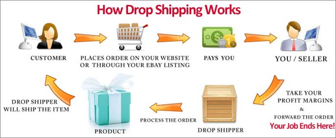 how drop shipping works