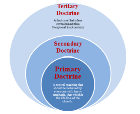 primaryDoctrine