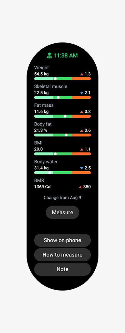 Measurement results of different metrics from weight, BMI, skeletal muscle, fat mass, body water, to BMR.