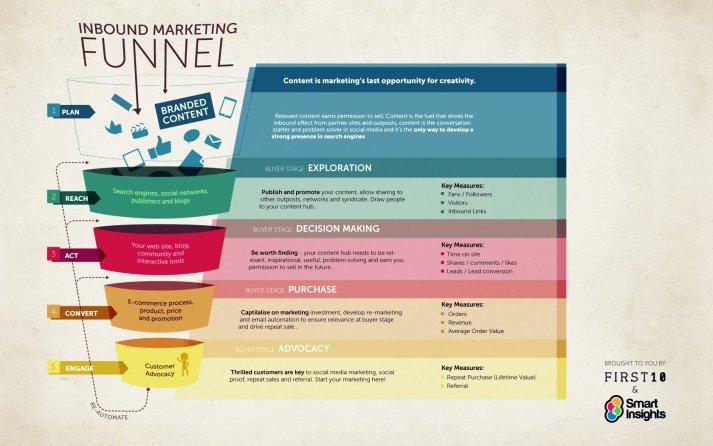 inbound marketing funnel landscape