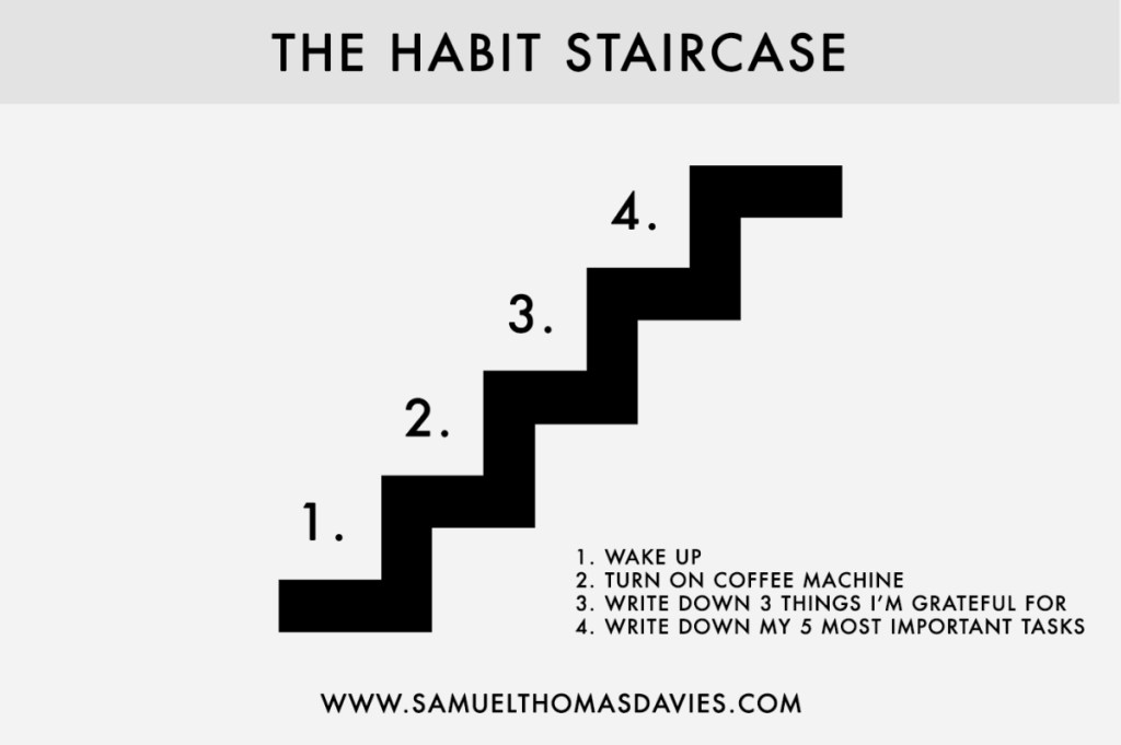 The Habit Staircase