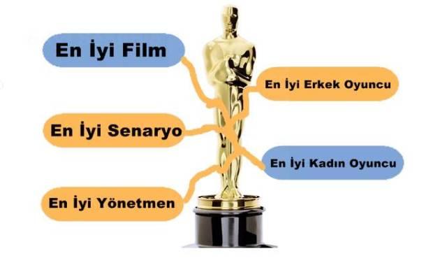 Kategorik bakımdan toplam 24 ayrı dalda Oscar Ödülü veriliyor.