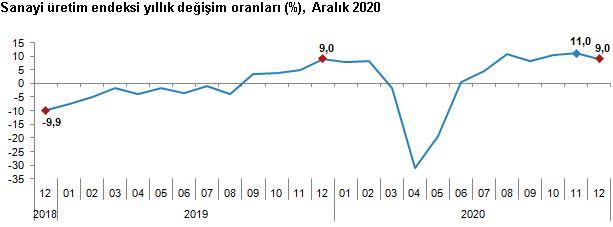 Sanayi üretimi yıllık yüzde 9 arttı