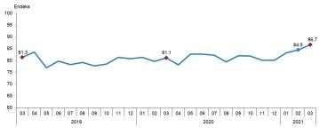 Tüketici güven endeksi 86,7 oldu