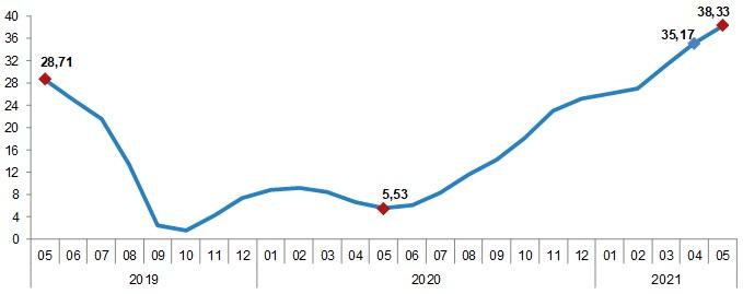 Üretici fiyatları enflasyonu arttıkça artıyor