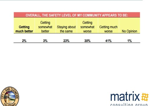 Results from the Matrix Consulting Group survey presented in the study show most residents feel crime is rising in San Clemente despite statistics that show otherwise. Photo: Extracted from Matrix Consulting Study slideshow at March 2 City Council meeting