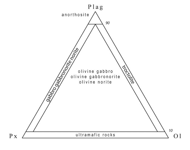 Gabbro-norite classification diagram