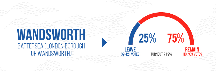 Brexit leave Graphics - Wandsworth