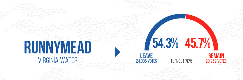 Brexit Graphics - Runnymead