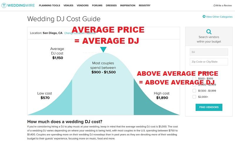Wedding Dj Cost.Average San Diego Wedding Dj Prices 900 1 500 San Diego Dj Staci