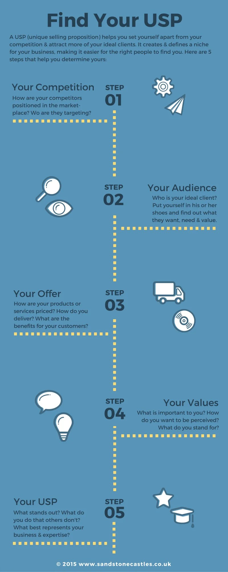 Infographic: Define Your USP in 5 Steps for Your Small Business