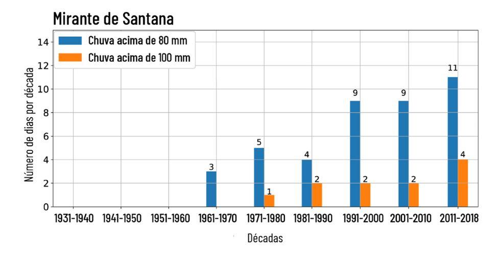 Dados comprovam aumento de eventos climáticos extremos em São Paulo 1