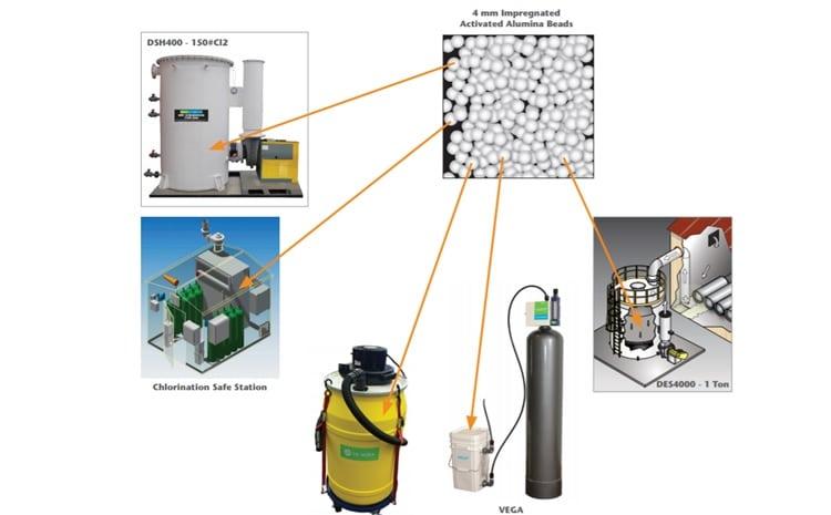 Saiba como diferenciar e selecionar a tecnologia para um tratamento de gás (Ex: Cl2, NH3, hcl, SO2, dentre outros) 3