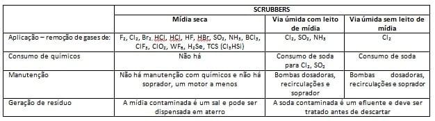 Saiba como diferenciar e selecionar a tecnologia para um tratamento de gás (Ex: Cl2, NH3, hcl, SO2, dentre outros) 2
