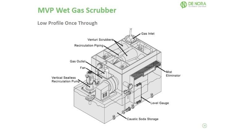 Saiba como diferenciar e selecionar a tecnologia para um tratamento de gás (Ex: Cl2, NH3, hcl, SO2, dentre outros) 5
